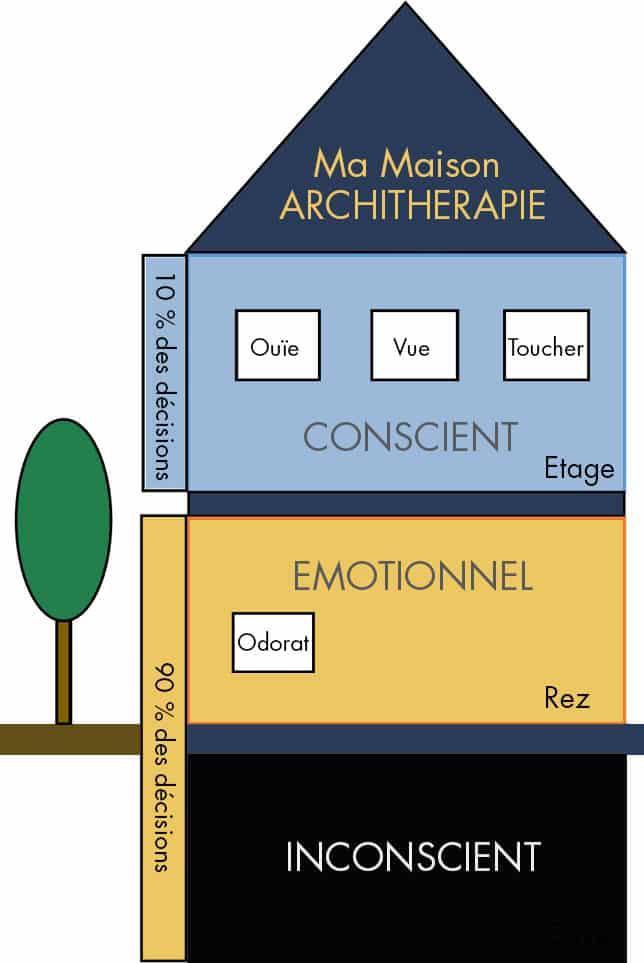 Architecte D Interieur Definition.Architecture D Interieur Architherapie Coaching D Habitat